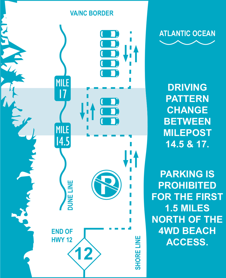Diagram on where to park on the beach.